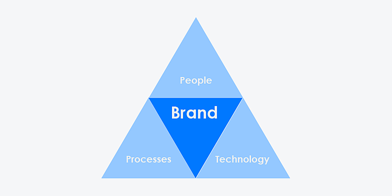 How-to-create-a-strong-brand