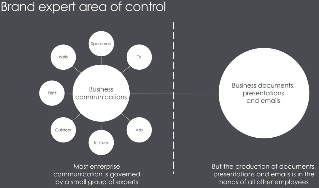 brand expert area of control