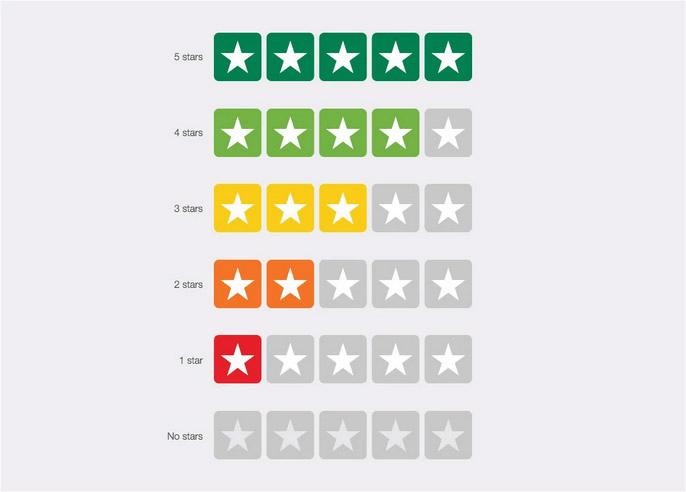 trust pilot star rating