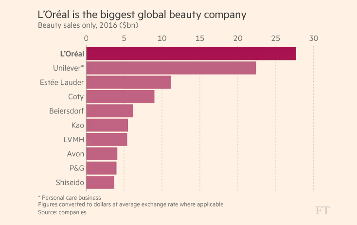 Statistics show that Loreal is the biggest global beauty company