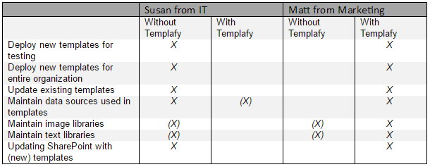 table with comparisons with or without Templafy