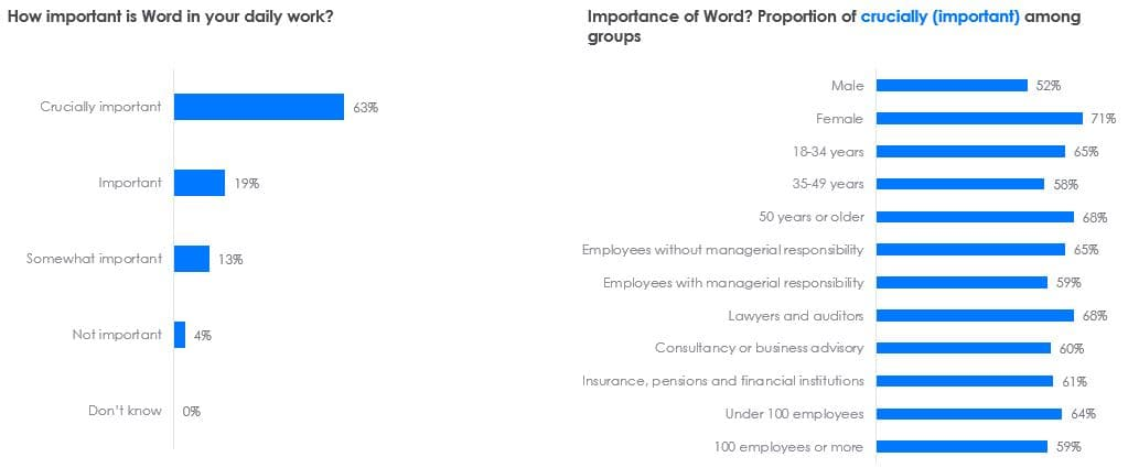 interview results about importance word