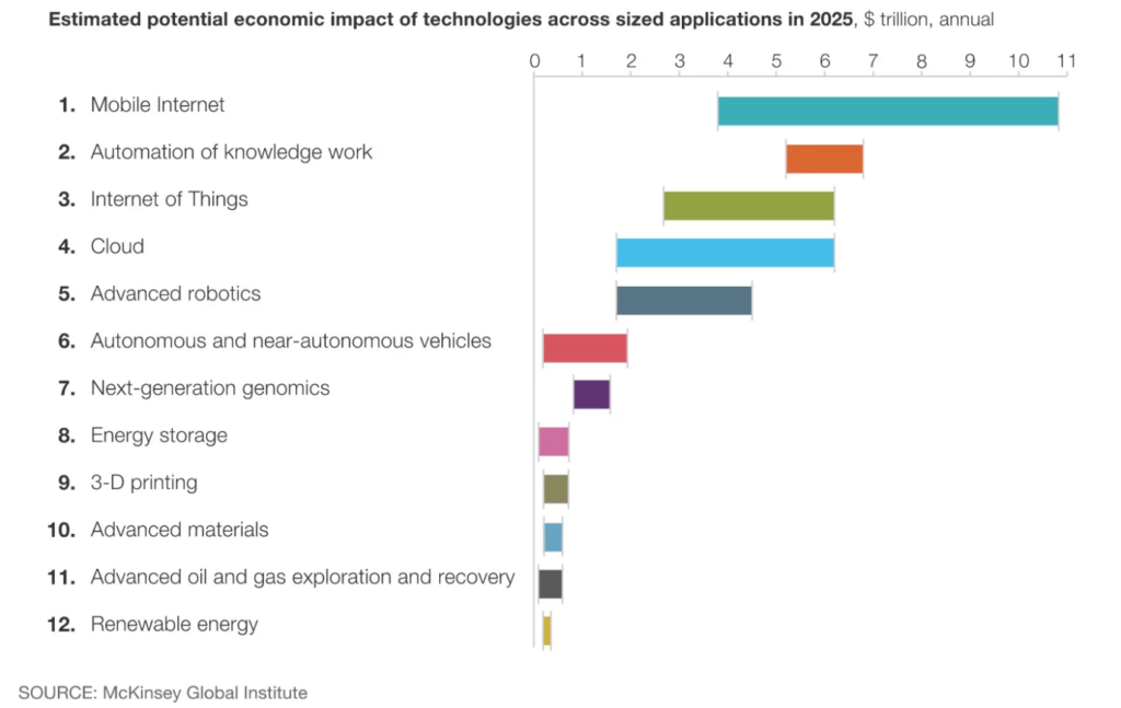 Potential economic impact of technologies