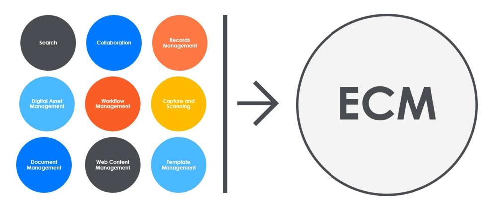 What-is-enterprise-content-management-Templafy