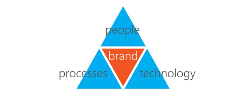 brand building blocks in triangle