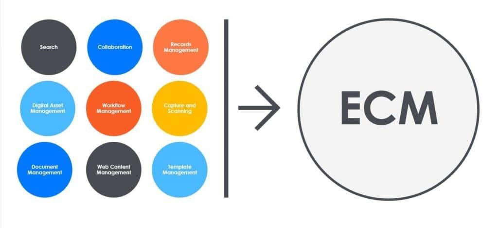 Enterprise content management meaning